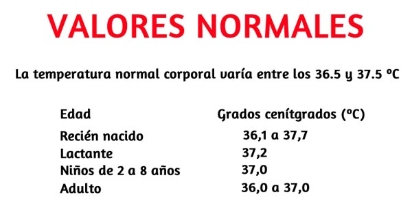 temperatura-corporal-normal-tabla-edades